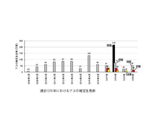 13カ年におけるアユの推定生息数.png