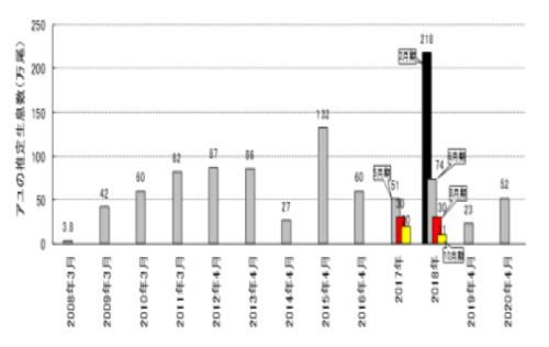 2020.4.22アユ生息状況 図.png